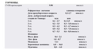 Норма 17-он прогестерон
