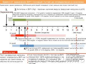 Достоверность анализа на ВИЧ