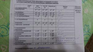 Staphylococcus haemolyticus 10 в 5 степени в уретре