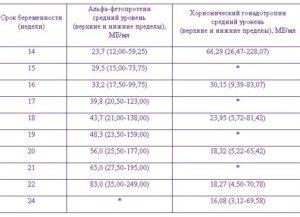 Анализы АПФ и ХГЧ