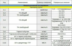 Расшифровка ТТГ Т4свободный