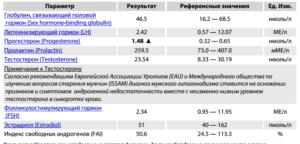 Анализы на гормоны, превышен показатель ГСПГ