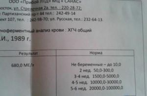 Анализ ХГЧ