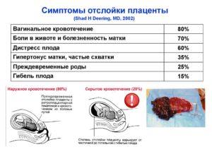 Отслойка плаценты, не останавливается кровь