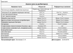 Анализ кала на дисбактериоз и копрограмма!
