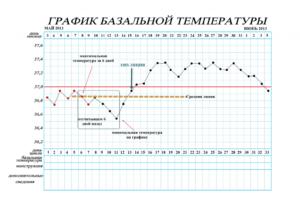 Фолликулярная киста и базальная температура во второй фазе