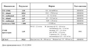 Анализы на пролактин и ТТГ. Щитовидка и физиотерапия