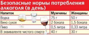Сколько не пить амитриптилин перед алкоголем