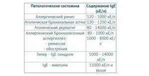Расшифруйте пожалуйста анализ Ig E (total) 49 Ед/мл.