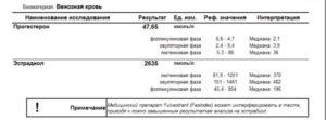 Анализ на прогестерон при кисте желтого тела