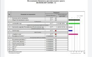 Расшифровка фемофлор скрин и фемофлор 16, узи