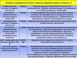 Прививочные антитела к гепатиту В