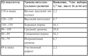 Что означают результат теста Векслера F 81.3 (yq-95)