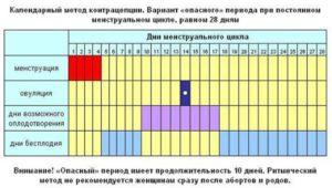 Определить задержку при нерегулярном цикле