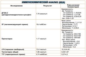 Расшифровка иммунохимического анализа