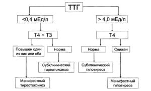 Низкий ТТГ при нормальных Т3 и Т4