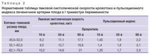 Норма пульсационного индекса на 12 неделе беременности