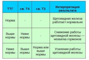 Анализы гормонов после удаления щитовидки (онкология)