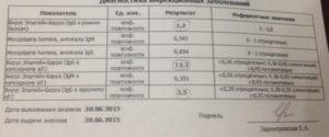 Анализ крови на JC-вирус
