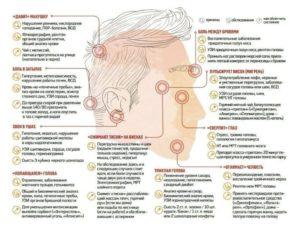 Пульсация в ушах и головные боли.