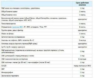 Анализы перед криопереносом