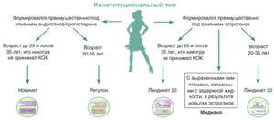 Влияют ли противозачаточные на тест
