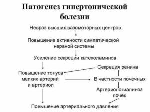 Гипертония или невроз