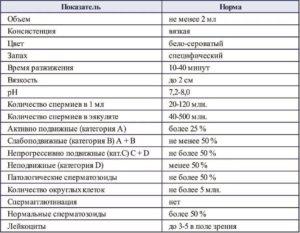 Расшифровка анализа спермограммы, спематон, спермактин