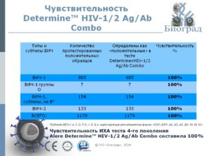 Результат анализа ВИЧ комбо через 9 дней