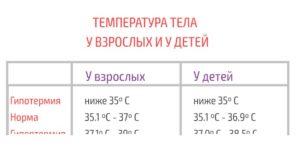 Температура у ребёнка 36.7-37.4