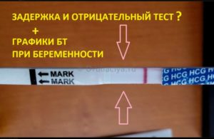 Задержка месячных, тест отрицательный, температура тела 37,5