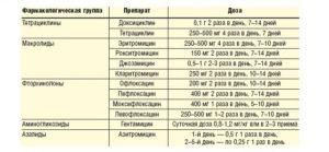Вильпрафен и тержинан для лечения уреаплазмы и гарднереллы