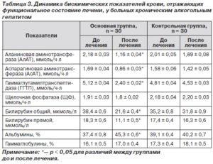 Биохимический анализ крови на алкоголь
