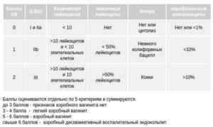 Enterococcus faecalis 10 в 3 степени