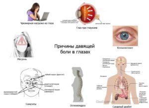 Болит левый глаз изнутри