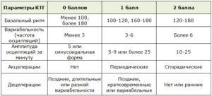 Как понять результаты ктг если по балл 8 и 10