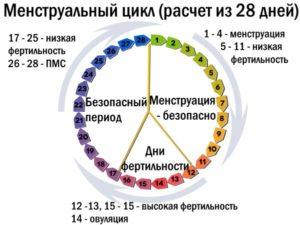 Сбой цикла. Месячные начались через 17 дней