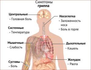 Температура 37, кашель, головная боль, бросает в жар, усталость, слабость,