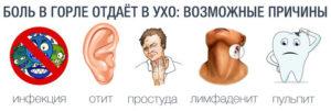 Болит горло при глотании отдает в ухо