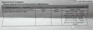 Кашель и повышенный эозинофильный катионный белок у ребенка