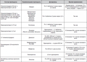 Анализы для назначения противозачаточных таблеток